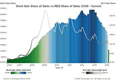 """Is Housing Facing a """"Short Sale Cliff?"""""""