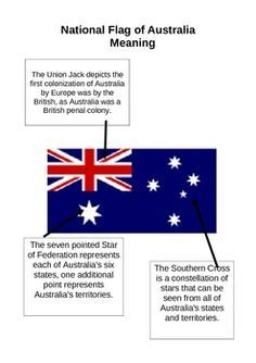 Australian Flag: Students read information explaining the history and significance of Australia day. A labelled diagram of the Australian flag is also included. Good for classroom display. Free by Becky McPhee Australia Map, National Flag Of Australia, Australia Crafts, Australia Funny, Australia 2018, Perth, Brisbane, Sydney, Melbourne