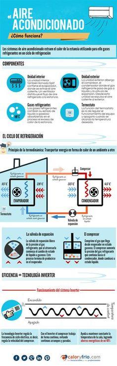 Infografía Cómo funciona el aire acondicionado: componentes, el ciclo de refrigeración #infografíacyf #aireacondicionado