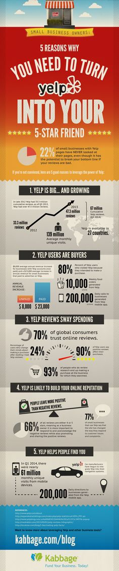 5 Reasons Why You Need to Turn Yelp Into Your Five-Star Friend [INFOGRAPHIC] - Kabbage