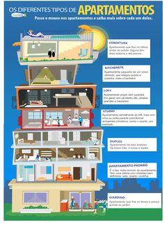 Você sabe a diferença entre Loft e Estúdio? Este infográfico explica os diversos tipos de apartamentos e termos comuns utilizados no mercado imobiliário. http://blog.abyarabr.com.br/?p=1322 #tipos #apartamentos