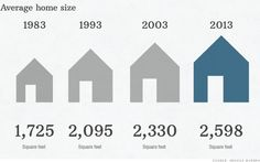 America's homes are bigger than ever #realestatemarket