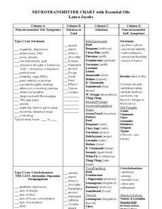 Neurotransmitter chart 1