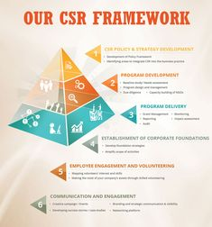 corporate social responsibilty google Starting from 2015, google issues environmental report that contains the details of google csr programs and initiatives the following are the most.