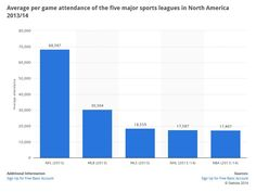 average per game attendance of the five major sports leagues in North America 2013/14 | source: http://www.statista.com/statistics/207458/per-game-attendance-of-major-us-sports-leagues/  #NBA #basketball #NFL #football #MLB #baseball #NHL #hockey #MLS #soccer