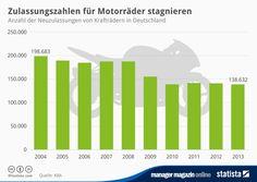 http://www.manager-magazin.de/unternehmen/autoindustrie/grafik-neuzulassungen-von-kraftraedern-in-deutschland-2004-bis-2013-a-976866.html