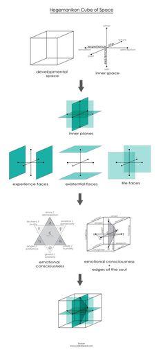 Sukkahville Design Competition Winning Exhibition: 'Hegemonikon' / Christina Zeibak and Daphne Dow,diagrams