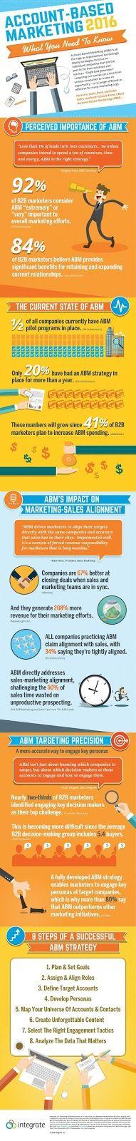 Account-Based Marketing (ABM) es una de las tendencias más populares en el marketing B2B hoy en día. Y aunque el ABM ciertamente tiene una serie de poderosos beneficios para los vendedores, sigue habiendo confusión sobre cómo ejecutar correctamente y con éxito una estrategia ABM.