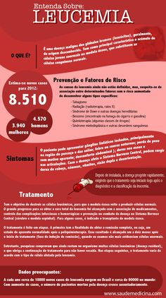Infográfico: Leucemia