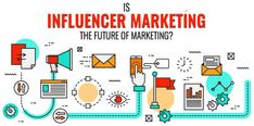 What is Influencer Marketing? What Influencer Platforms are best to use? Come see the techniques brands use to crushing it with Influencer Marketing! Future Of Marketing, Content Marketing, Social Media Marketing, Marketing Strategies, Seo Marketing, Marketing Ideas, Instagram Influencer, Digital Marketing Services, Influencer Marketing