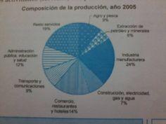 Composición de la producción, año 2005 Chart, Spiderman