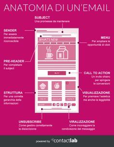 """""""Anatomia di un'email"""" l'infografica per scoprire come ottimizzare tutti gli elementi dell'email."""