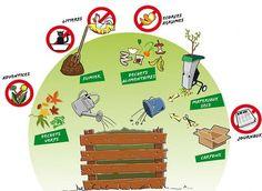 Le compost expliqué aux enfants - À Lyon, on composte en pleine ville avec les compostiers | Bio à la une Organic Gardening, Gardening Tips, Faire Son Compost, Science Activities, Permaculture, Fresh Flowers, Terrarium, Recycling, Diy