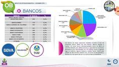 Los bancos de mayor exposición mediática durante el mes de noviembre fueron : BBVA con 939 noticias  ; algunos titulares a resaltar : 2, 5 veces fueron sobre demandados bonos de BBVA en Colombia (Dataifx . com); BBVA aumenta su capacidad de crecimiento (Notingenio. com).Bancolombia con 779 noticias ocupó el segundo lugar.