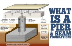 Pier and beam foundations are rated a few ranks higher than the slab-on-grade foundation, in many parts of the country. Such types of foundations entail a crawl space, which is typically at least eighteen inches and installed beneath the house, and the footings poured with concrete in order to prop up the perimeter and internal footings.