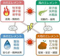 火、風、水、土の相性