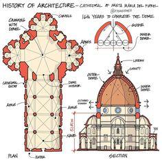 Indian Temple Architecture, Concept Diagram, Advent Calendar, Taj Mahal, Layout, History, Holiday Decor, Cards, Home Decor