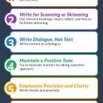 The Top Writing Tips for Instructional Designers Infographic presents 7 writing tips for Instructional Designers to consider when developing online courseware.