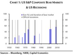 Source: http://www.businessinsider.com/sp-500-bear-markets-and-recessions-2015-8