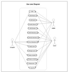 The 42 best project uml diagram images on pinterest management use case diagram student attendance management system the use case diagram is a collection of diagram and text together that make action on goal of a ccuart Gallery