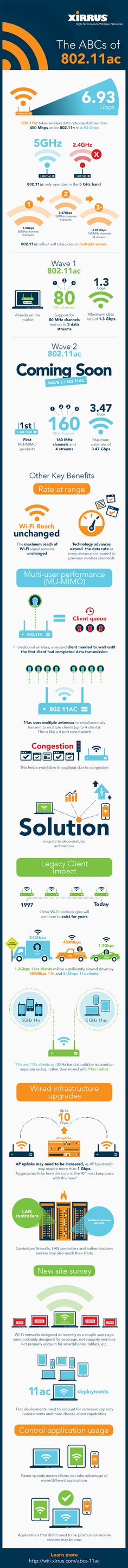 Great overview of current and coming Wireless WiFi 802.11ac