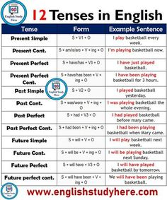 12 Tenses, Forms and Example Sentences - English Study Here English Grammar Tenses, Teaching English Grammar, English Grammar Worksheets, English Verbs, English Writing Skills, English Vocabulary Words, Learn English Words, Grammar And Vocabulary, English Phrases
