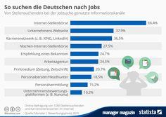 http://www.manager-magazin.de/unternehmen/karriere/a-1025989.html