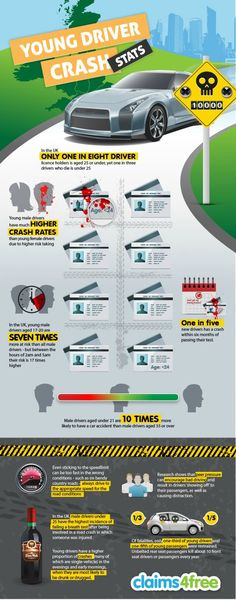 young car driver crash rates #car #driver #crash #accident #infographics