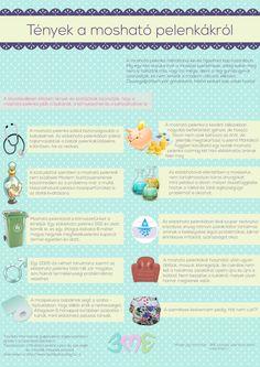 Ismertető plakát A3 Cloth Diapers, Map, Words, Location Map, Maps, Horse, Diapers