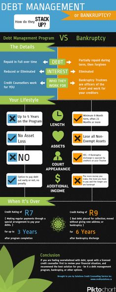 Debt Management Program versus Bankruptcy - what's the difference? which is better? Compare the details, the lifestyle and the result.