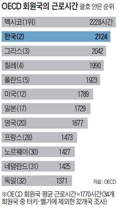 경제협력개발기구(OECD)가 2일 발표한 '2014년 OECD 회원국 근로자 1인당 연간 실제 노동시간' 통계에 따르면, 한국의 임금 근로자와 ..