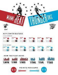 NBA Finals 2012