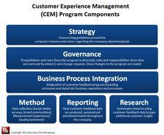 Customer Experience Management (CEM) Framework