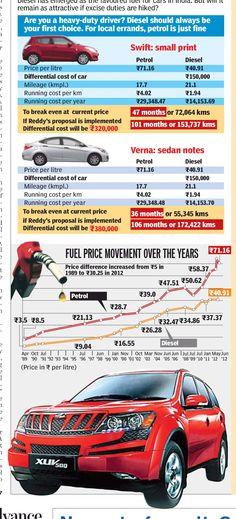 Diesel price graph INR3 ('89) to INR40.5 ('12)