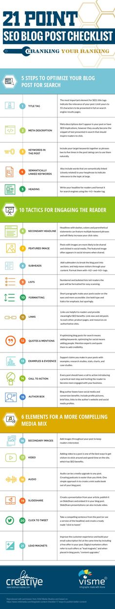 21 Step SEO Checklist for Blog Posts that Rank Well on Google [Infographic]