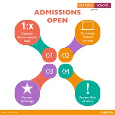 Give your child the best education. Enquire for admissions here: http://www.pearsonschooljaipur.com/   Take the virtual tour of the school: http://www.pearsonschooljaipur.com/virtual-tour/jaipur/build.html   Watch the parent testimonial videos: https://www.youtube.com/watch?v=FwW19tacu6g  https://www.youtube.com/watch?v=Rs6ZAyqd_9E
