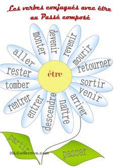 Des verbes conjugues avec Etre au Passe compose #french #francais