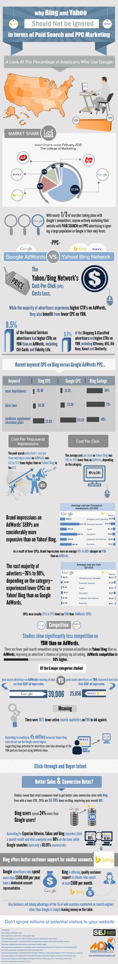 Why Bing And Yahoo Should Not Be Ignored   #Infographic #SEO #Bing #Yahoo #Marketing #PPC #SEO #seosailor  #SEO services
