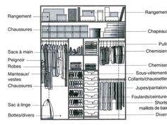 Dimension dressing, dimension placard : tous nos plans pour dessiner votre dressing ou placard - Côté Maison
