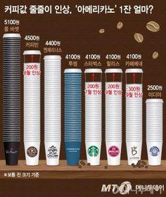 커피 업체별 아메리카노 가격