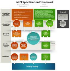 MIPI Alliance Specifications Framework | MIPI Alliance