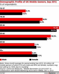 Women Account for Nearly Half of UK Mobile Gamers Females in the UK more likely than men to play games on tablets - See more at: http://www.emarketer.com/Article/Women-Account-Nearly-Half-of-UK-Mobile-Gamers/1010775/2#sthash.3iKT4Mgk.dpuf http://www.emarketer.com/Article/Women-Account-Nearly-Half-of-UK-Mobile-Gamers/1010775/2