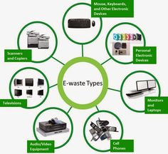 E-waste Recycling is India's largest integrated end to end electronics asset management company. call us 09910999099 Electronic Waste Recycling, E Waste Recycling, Recycling Projects, Waste Management Services, Asset Management, Management Company, E Waste Disposal, Recycling