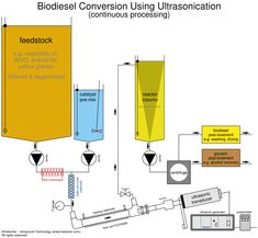 Flow-Chart of Continuous Biodiesel Processing Plant - Ultrasonic equipment integration to improve biodiesel technology.