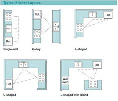 Kitchen Layouts L Shaped With Island kitchen floor plan basics | kitchens, kitchen floor plans and