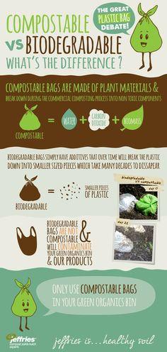 Compostable vs Biodegradable