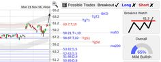 StockConsultant.com - MSFT ($MSFT) Microsoft  stock breakout watch above 61.3, analysis charts