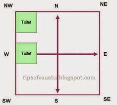 VAASTU TIPS: General Vaastu Tips - Part 1