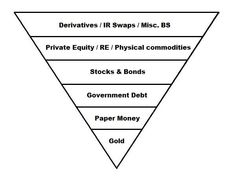 pyrimid capstone concept  | ... inverse pyramid atop the real wealth pyramid. Let's see how it looks