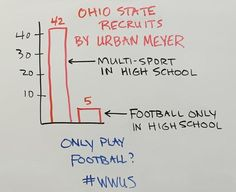 A recent chart has been circulating Twitter regarding Urban Meyer's football recruits at Ohio State. I pulled the picture from @ohiovarsity, but I've seen it in many places already. At any rate, ...